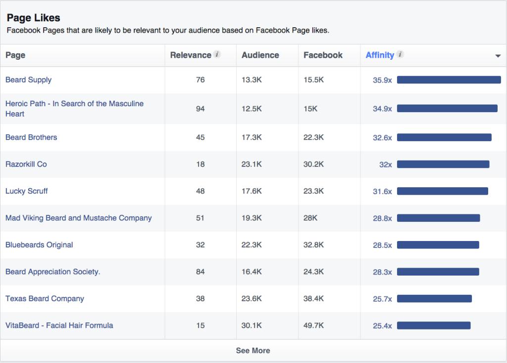 Facebook Affinity
