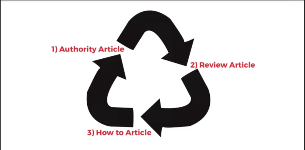 Circle of Blogs Post Types